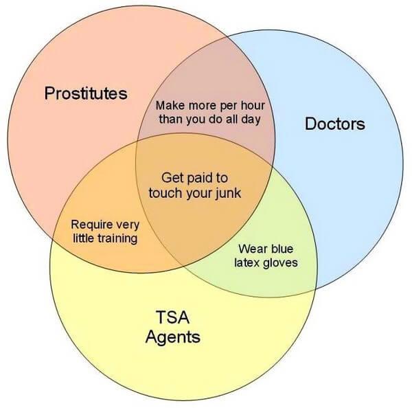 Venn diagram tsa prostitutes doctors joe levi doctors tsa agents and prostitutes ccuart Choice Image